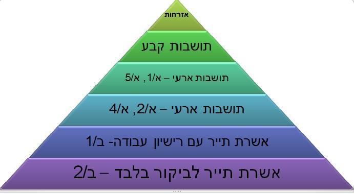 פירמידת המעמד האזרחי - אזרחות, תושבות, אשרת תייר